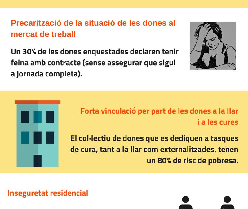 Avanç Informe II. Perspectiva de gènere sobre el dret a l'habitatge i la pobresa energètica a Barcelona