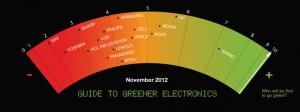 Ranking de electrónica verde. Año 2012