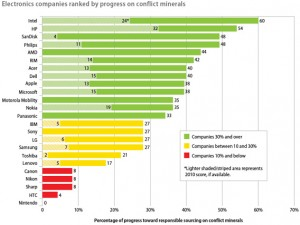 Ranking de marcas según el uso de minerales de conflicto. Año 2012